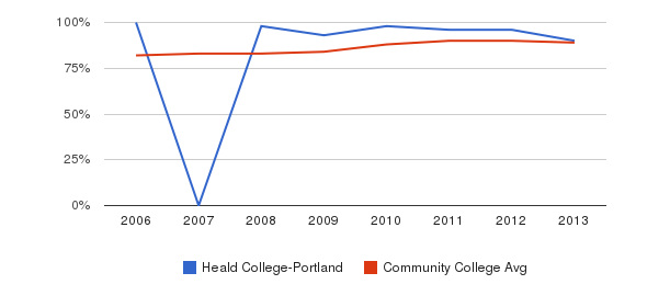 Heald College-Portland % Students Receiving Some Financial Aid&nbsp(2006-2013)