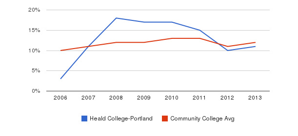 Heald College-Portland Black&nbsp(2006-2013)