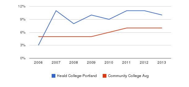 Heald College-Portland Hispanic&nbsp(2006-2013)