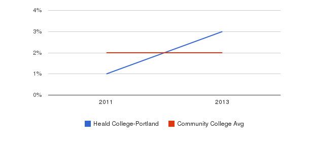 Heald College-Portland More&nbsp(2011-2013)