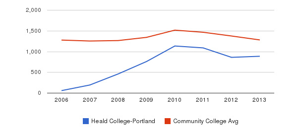 Heald College-Portland Total Enrollment&nbsp(2006-2013)