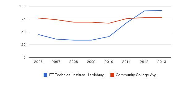 ITT Technical Institute-Harrisburg Percent Admitted&nbsp(2006-2013)