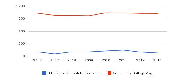 ITT Technical Institute-Harrisburg Part-Time Students&nbsp(2006-2013)