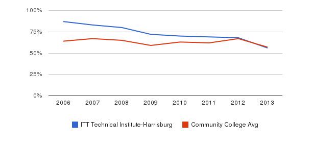 ITT Technical Institute-Harrisburg White&nbsp(2006-2013)