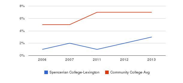Spencerian College-Lexington Hispanic&nbsp(2006-2013)