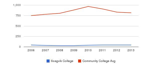 Ilisagvik College Full-Time Students&nbsp(2006-2013)