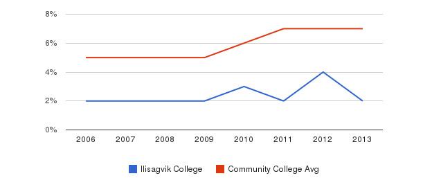 Ilisagvik College Hispanic&nbsp(2006-2013)