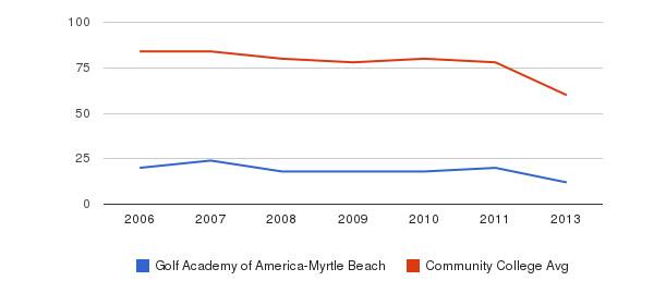 Golf Academy of America-Myrtle Beach Total Faculty&nbsp(2006-2013)
