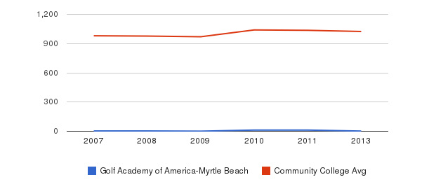 Golf Academy of America-Myrtle Beach Part-Time Students&nbsp(2007-2013)