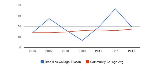 Brookline College-Tucson student staff&nbsp(2006-2013)
