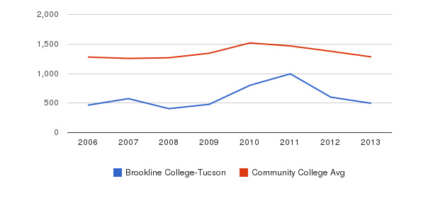 Brookline College-Tucson Total Enrollment&nbsp(2006-2013)