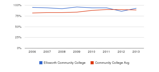 Ellsworth Community College % Students Receiving Some Financial Aid&nbsp(2006-2013)