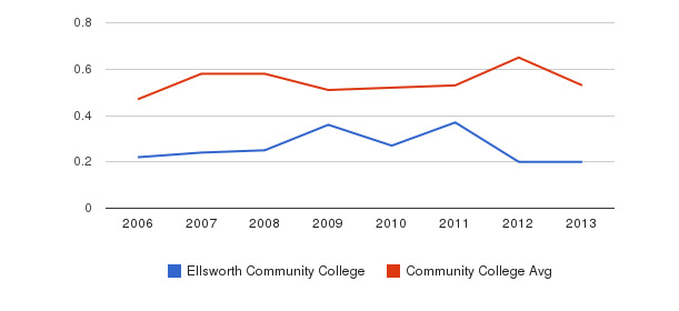 Ellsworth Community College Diversity Score&nbsp(2006-2013)