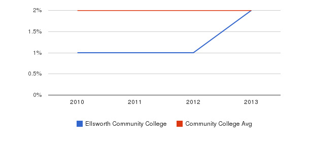 Ellsworth Community College More&nbsp(2010-2013)