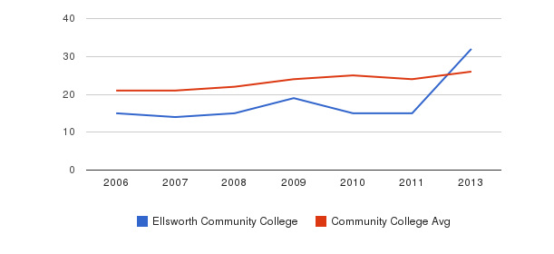 Ellsworth Community College student staff&nbsp(2006-2013)