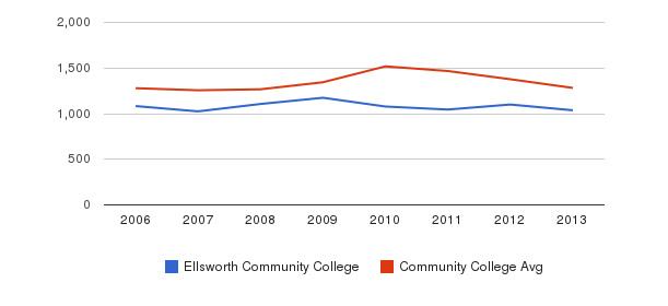 Ellsworth Community College Total Enrollment&nbsp(2006-2013)