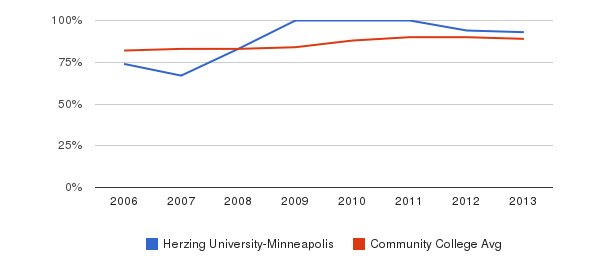 Herzing University-Minneapolis % Students Receiving Some Financial Aid&nbsp(2006-2013)