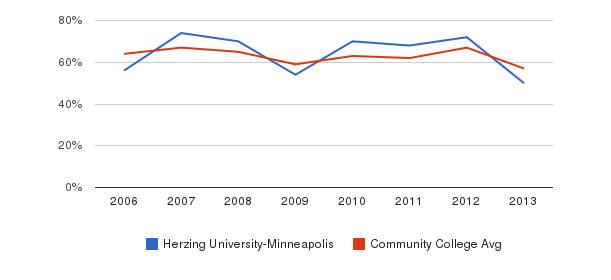 Herzing University-Minneapolis White&nbsp(2006-2013)