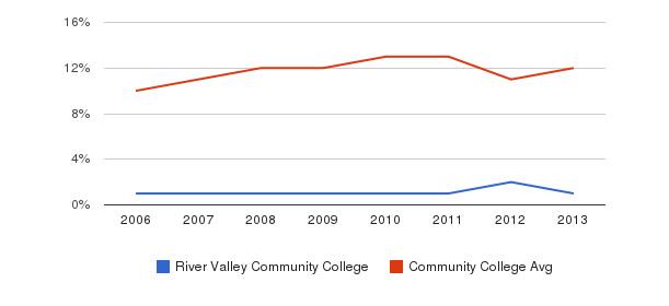 River Valley Community College Black&nbsp(2006-2013)