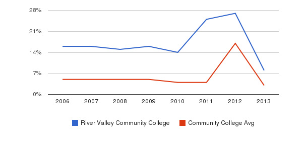 River Valley Community College Unknown&nbsp(2006-2013)