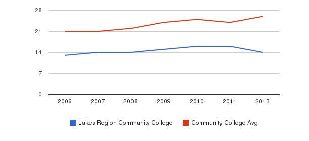 Lakes Region Community College student staff&nbsp(2006-2013)