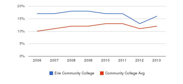 Erie Community College Black&nbsp(2006-2013)