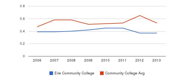 Erie Community College Diversity Score&nbsp(2006-2013)