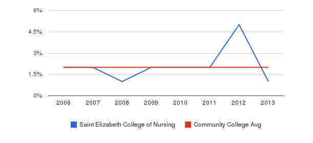 Saint Elizabeth College of Nursing Asian&nbsp(2006-2013)