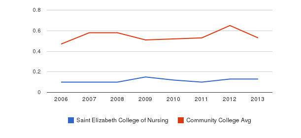 Saint Elizabeth College of Nursing Diversity Score&nbsp(2006-2013)