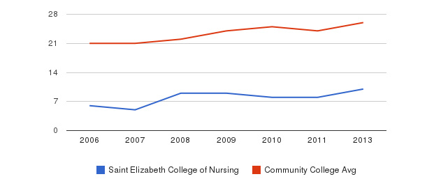 Saint Elizabeth College of Nursing student staff&nbsp(2006-2013)