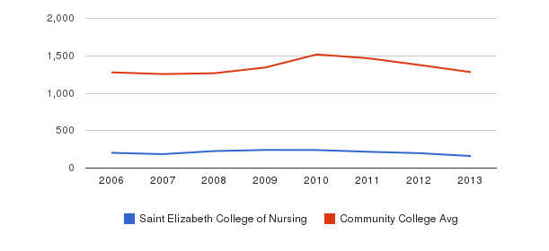 Saint Elizabeth College of Nursing Total Enrollment&nbsp(2006-2013)