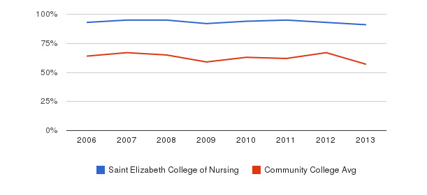 Saint Elizabeth College of Nursing White&nbsp(2006-2013)