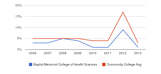 Baptist Memorial College of Health Sciences Unknown&nbsp(2006-2013)