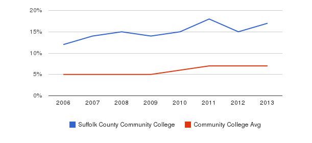 Suffolk County Community College Hispanic&nbsp(2006-2013)