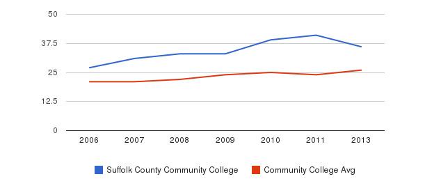 Suffolk County Community College student staff&nbsp(2006-2013)