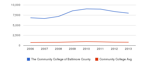 The Community College of Baltimore County Full-Time Students&nbsp(2006-2013)