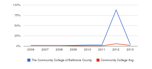 The Community College of Baltimore County non_resident&nbsp(2006-2013)