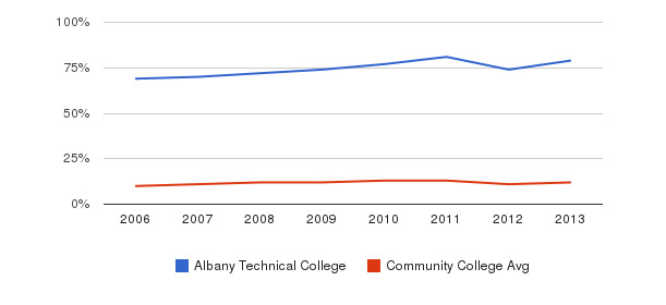 Albany Technical College Black&nbsp(2006-2013)