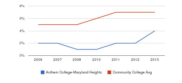 Anthem College-Maryland Heights Hispanic&nbsp(2006-2013)