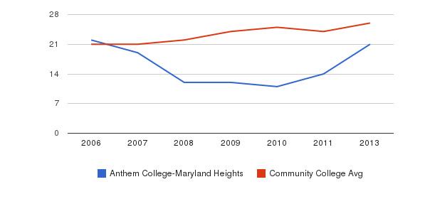Anthem College-Maryland Heights student staff&nbsp(2006-2013)