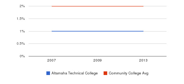 Altamaha Technical College Asian&nbsp(2007-2013)