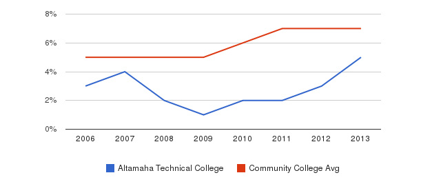 Altamaha Technical College Hispanic&nbsp(2006-2013)
