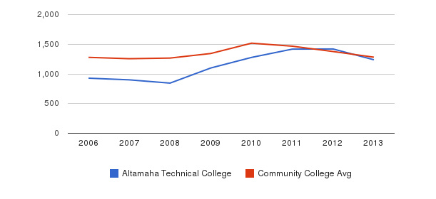 Altamaha Technical College Total Enrollment&nbsp(2006-2013)