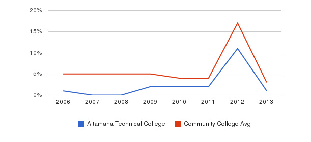 Altamaha Technical College Unknown&nbsp(2006-2013)
