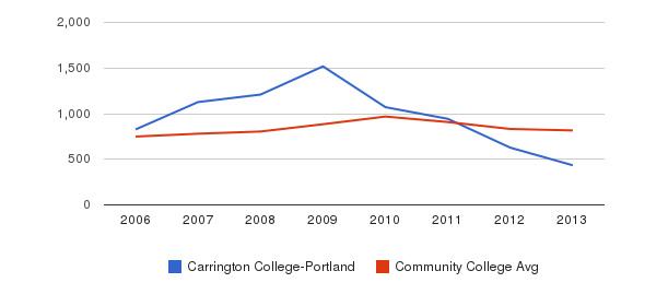 Carrington College-Portland Full-Time Students&nbsp(2006-2013)