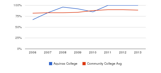 Aquinas College % Students Receiving Some Financial Aid&nbsp(2006-2013)