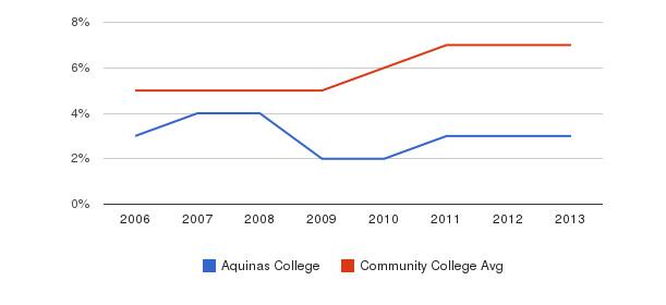 Aquinas College Hispanic&nbsp(2006-2013)