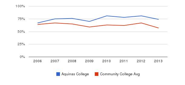Aquinas College White&nbsp(2006-2013)