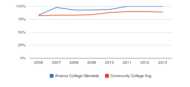 Arizona College-Glendale % Students Receiving Some Financial Aid&nbsp(2006-2013)
