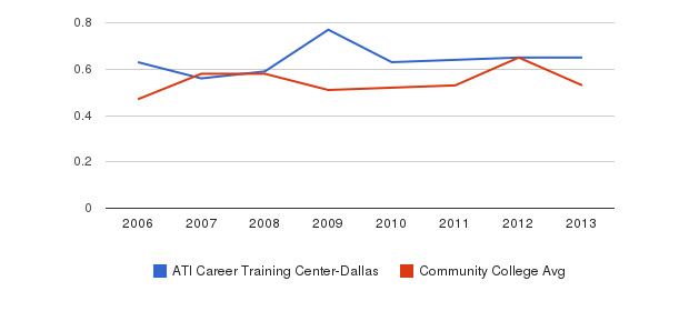 ATI Career Training Center-Dallas Diversity Score&nbsp(2006-2013)